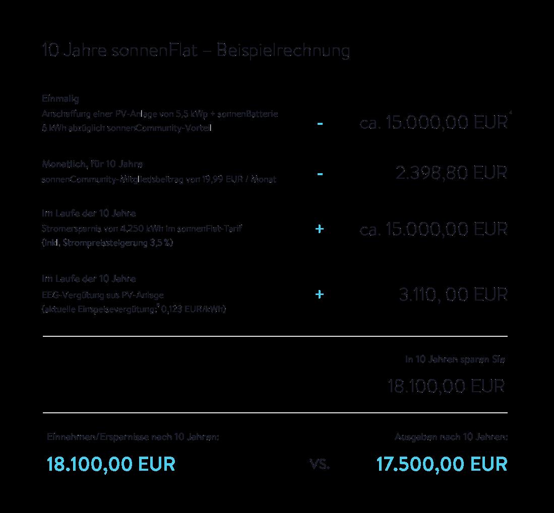 20170301_sonnenflat_beispielrechnung