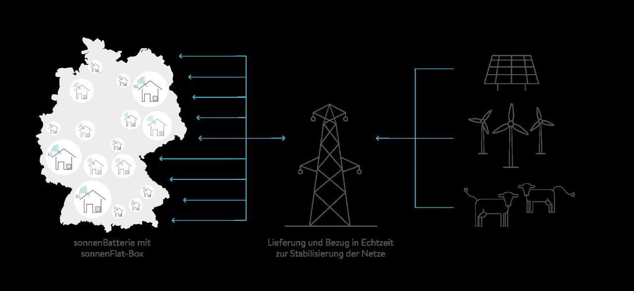 funktionsweise_vernetzung_sonnenflat