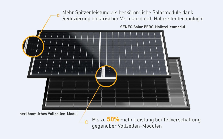 grafik-solarmodule-website